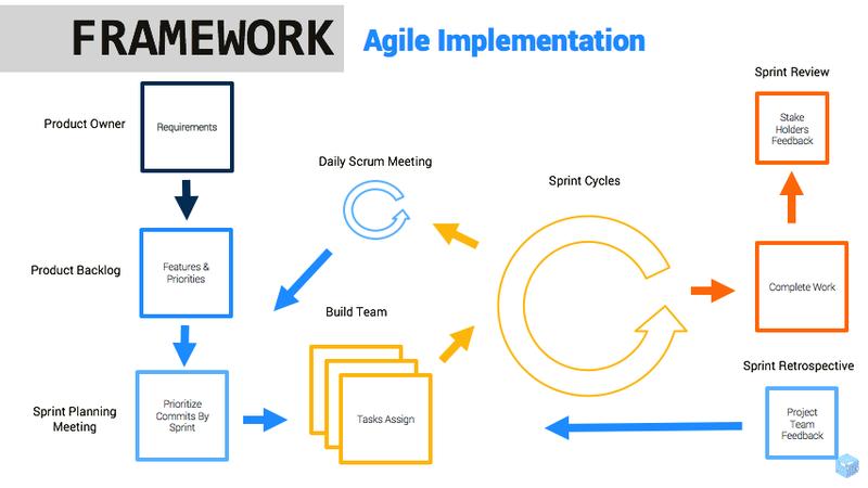 Agile Implementation.png