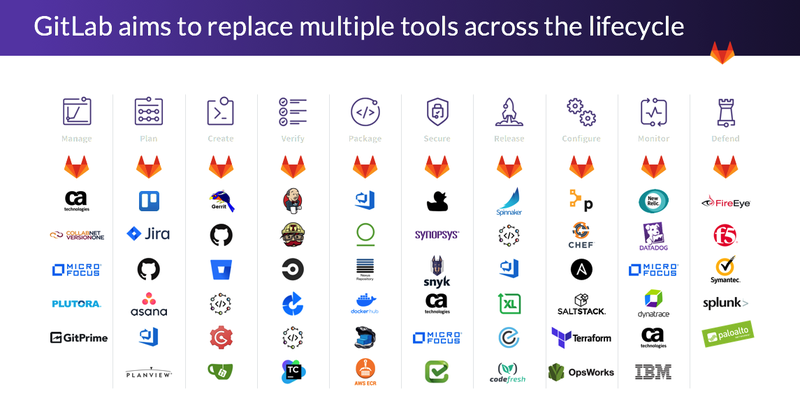 gitlab-opportunities.png